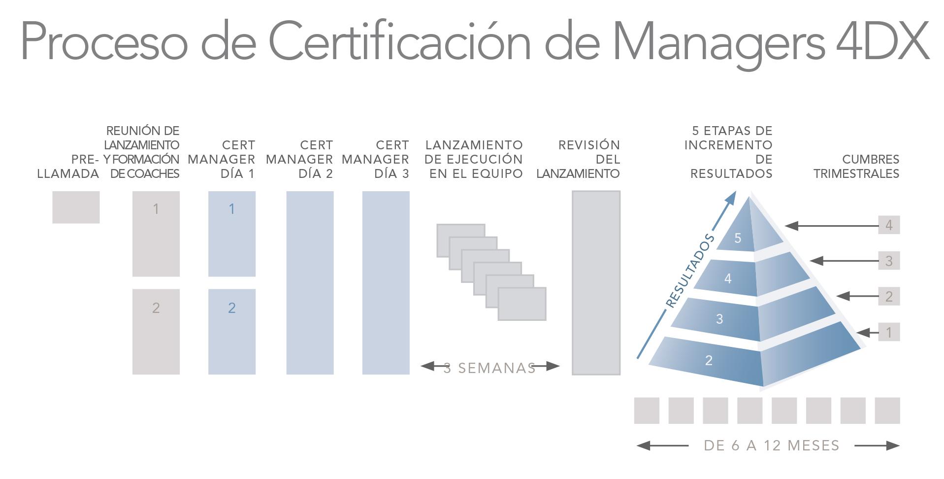 Las 4 Disciplinas de la Ejecución: Certificación de Managers