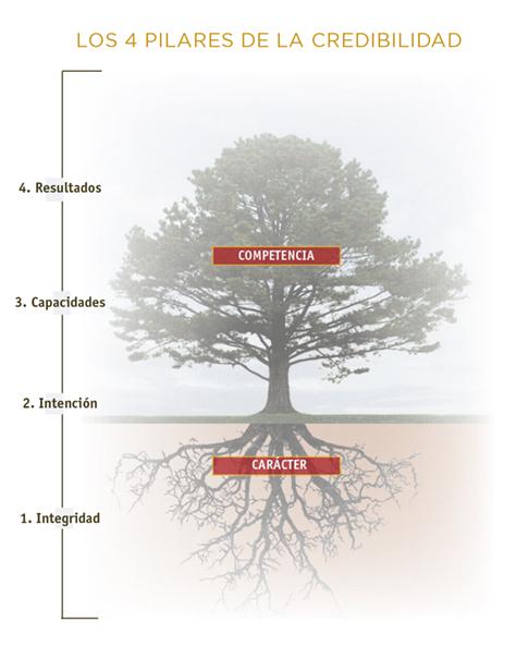 Los 4 pilares de la credibilidad
